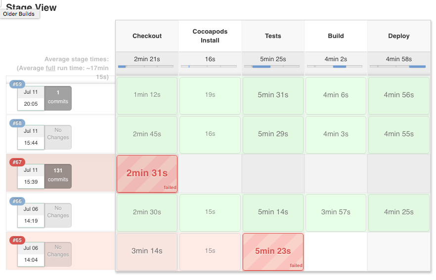 Jenkins 2 0 and Multi-branch pipeline builds for iOS apps with