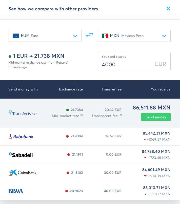 Transferwise price comparison EUR to MXN